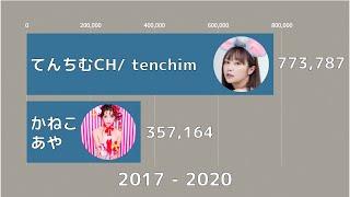 てんちむ vs かねこあや – チャンネル登録者数 (2017-2020)